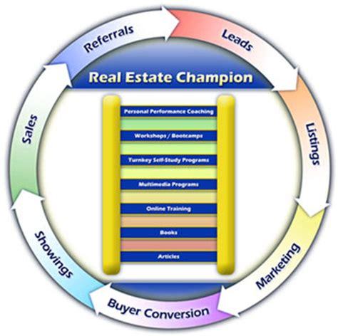 Best business plan template for real estate agents